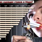 Какая самая курящая страна в Мире?