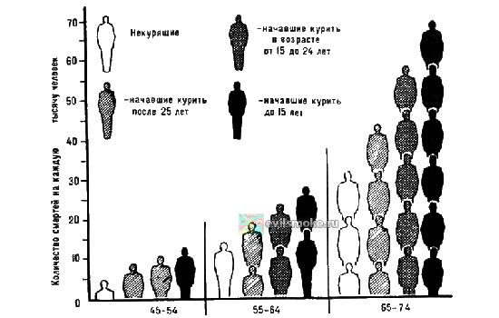 foto-kurenie-v-rossii-statistika